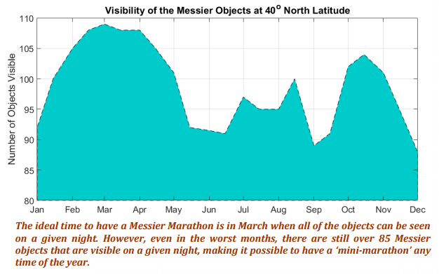 Messier Visibility